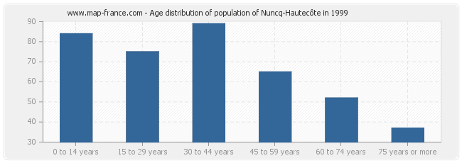 Age distribution of population of Nuncq-Hautecôte in 1999