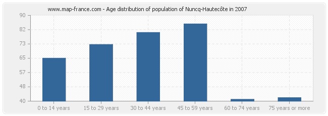 Age distribution of population of Nuncq-Hautecôte in 2007