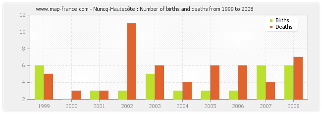 Nuncq-Hautecôte : Number of births and deaths from 1999 to 2008