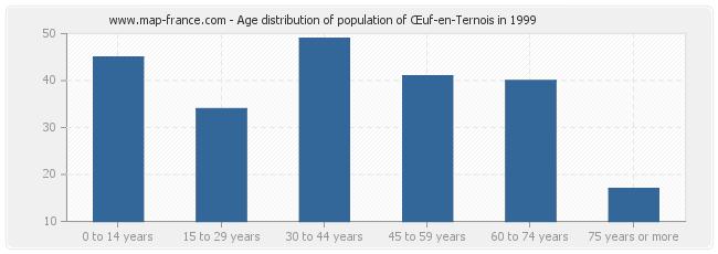 Age distribution of population of Œuf-en-Ternois in 1999