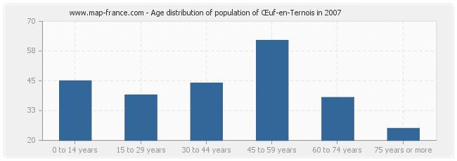 Age distribution of population of Œuf-en-Ternois in 2007