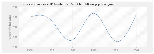 Œuf-en-Ternois : Cubic interpolation of population growth