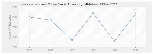Population Œuf-en-Ternois