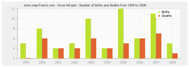 Ouve-Wirquin : Number of births and deaths from 1999 to 2008