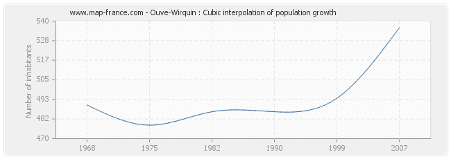 Ouve-Wirquin : Cubic interpolation of population growth