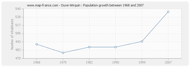 Population Ouve-Wirquin