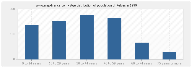 Age distribution of population of Pelves in 1999