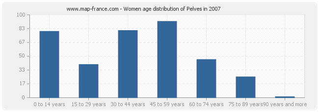 Women age distribution of Pelves in 2007