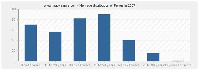 Men age distribution of Pelves in 2007