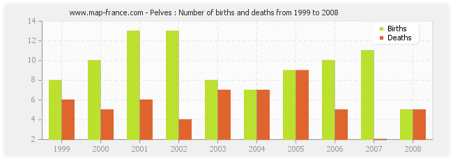 Pelves : Number of births and deaths from 1999 to 2008