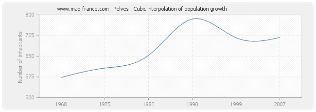 Pelves : Cubic interpolation of population growth