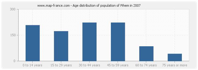 Age distribution of population of Pihem in 2007