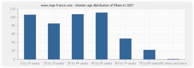 Women age distribution of Pihem in 2007