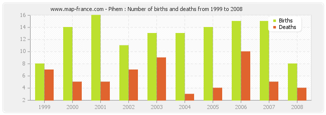 Pihem : Number of births and deaths from 1999 to 2008
