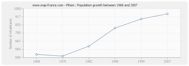 Population Pihem