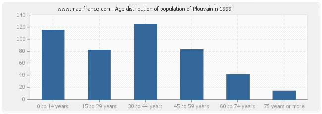 Age distribution of population of Plouvain in 1999