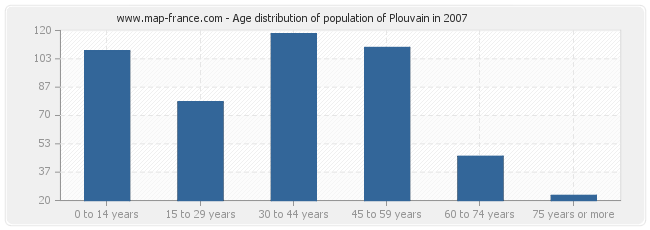 Age distribution of population of Plouvain in 2007