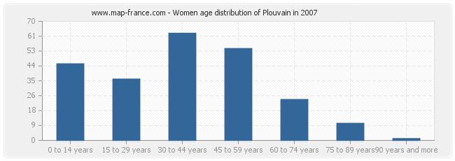 Women age distribution of Plouvain in 2007
