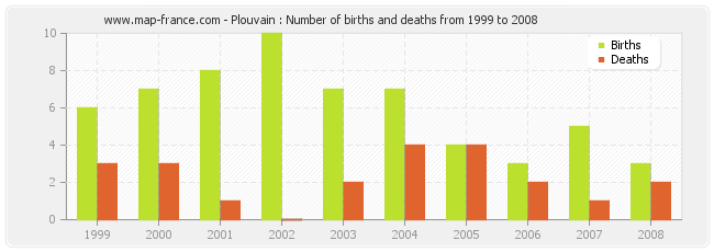 Plouvain : Number of births and deaths from 1999 to 2008