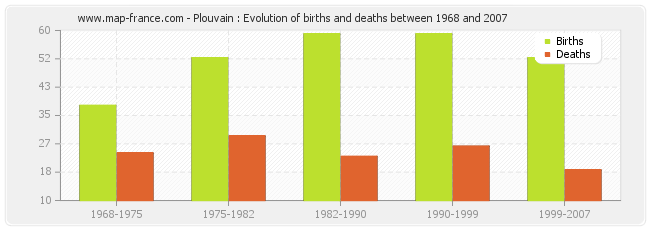 Plouvain : Evolution of births and deaths between 1968 and 2007