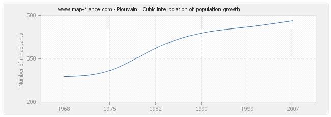 Plouvain : Cubic interpolation of population growth