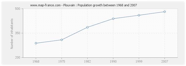 Population Plouvain