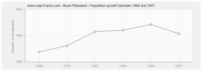 Population Bouin-Plumoison