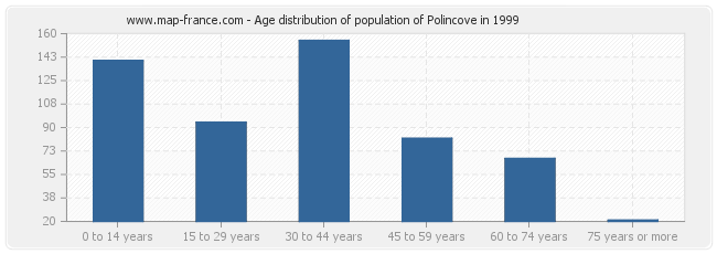 Age distribution of population of Polincove in 1999