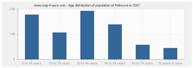Age distribution of population of Polincove in 2007