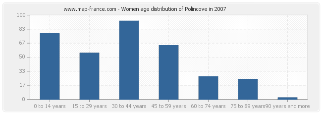 Women age distribution of Polincove in 2007