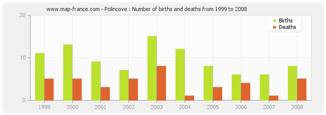 Polincove : Number of births and deaths from 1999 to 2008