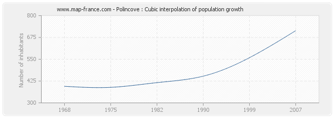 Polincove : Cubic interpolation of population growth