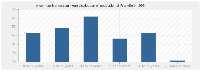 Age distribution of population of Pronville in 1999