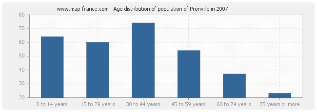 Age distribution of population of Pronville in 2007