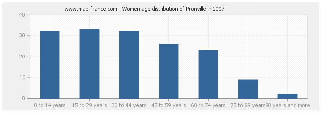 Women age distribution of Pronville in 2007