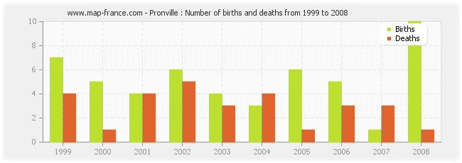 Pronville : Number of births and deaths from 1999 to 2008