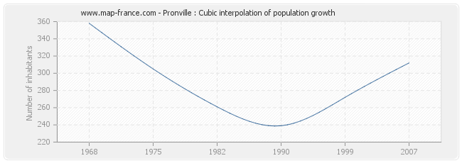 Pronville : Cubic interpolation of population growth