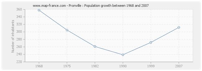 Population Pronville