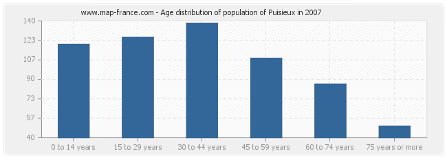 Age distribution of population of Puisieux in 2007
