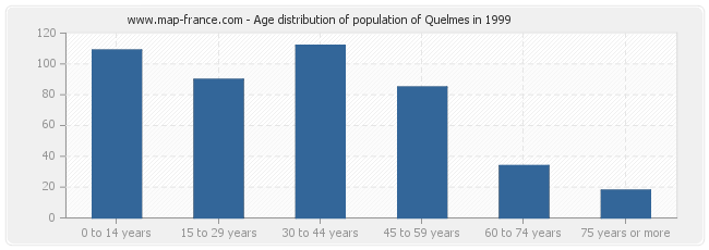 Age distribution of population of Quelmes in 1999