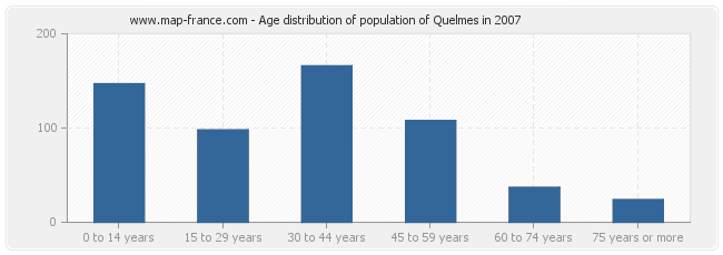 Age distribution of population of Quelmes in 2007