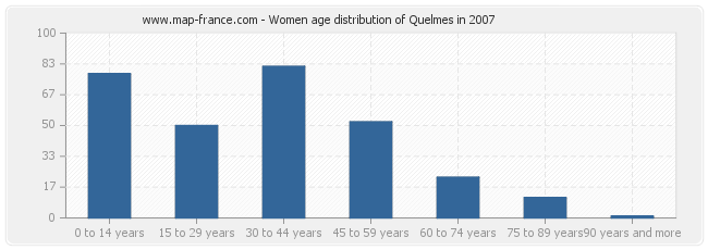 Women age distribution of Quelmes in 2007