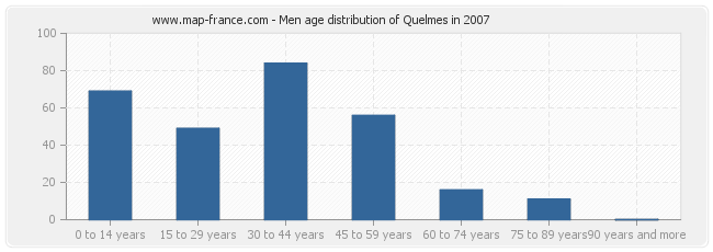 Men age distribution of Quelmes in 2007