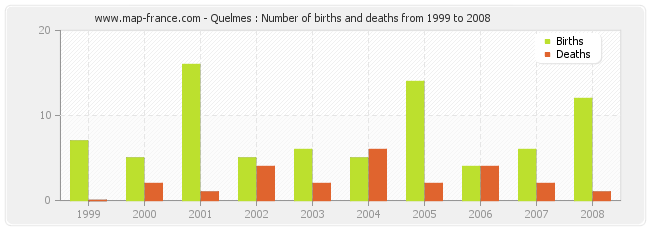Quelmes : Number of births and deaths from 1999 to 2008