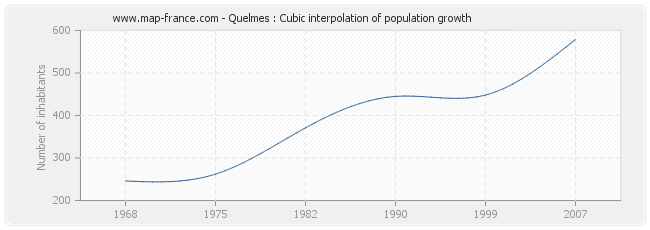 Quelmes : Cubic interpolation of population growth