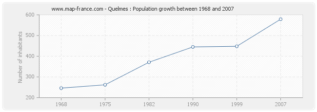 Population Quelmes
