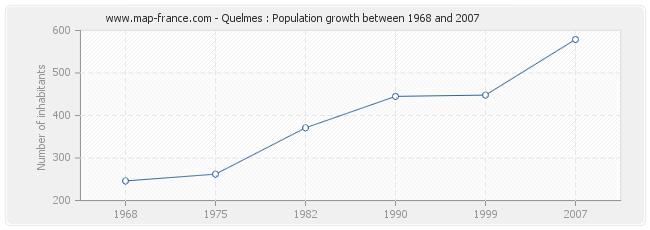 Population Quelmes