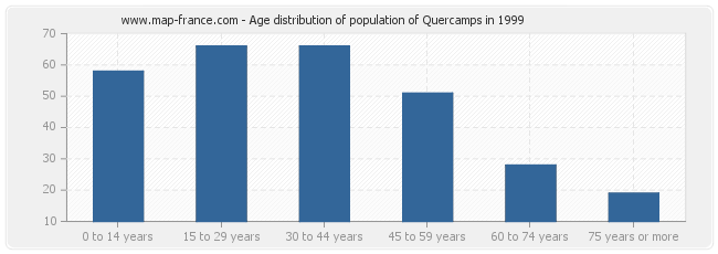 Age distribution of population of Quercamps in 1999