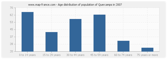 Age distribution of population of Quercamps in 2007