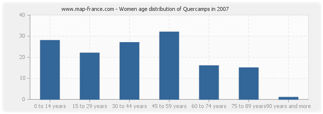 Women age distribution of Quercamps in 2007